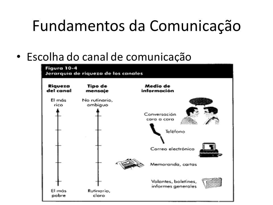 Fundamentos da Comunicação Escolha do canal de comunicação
