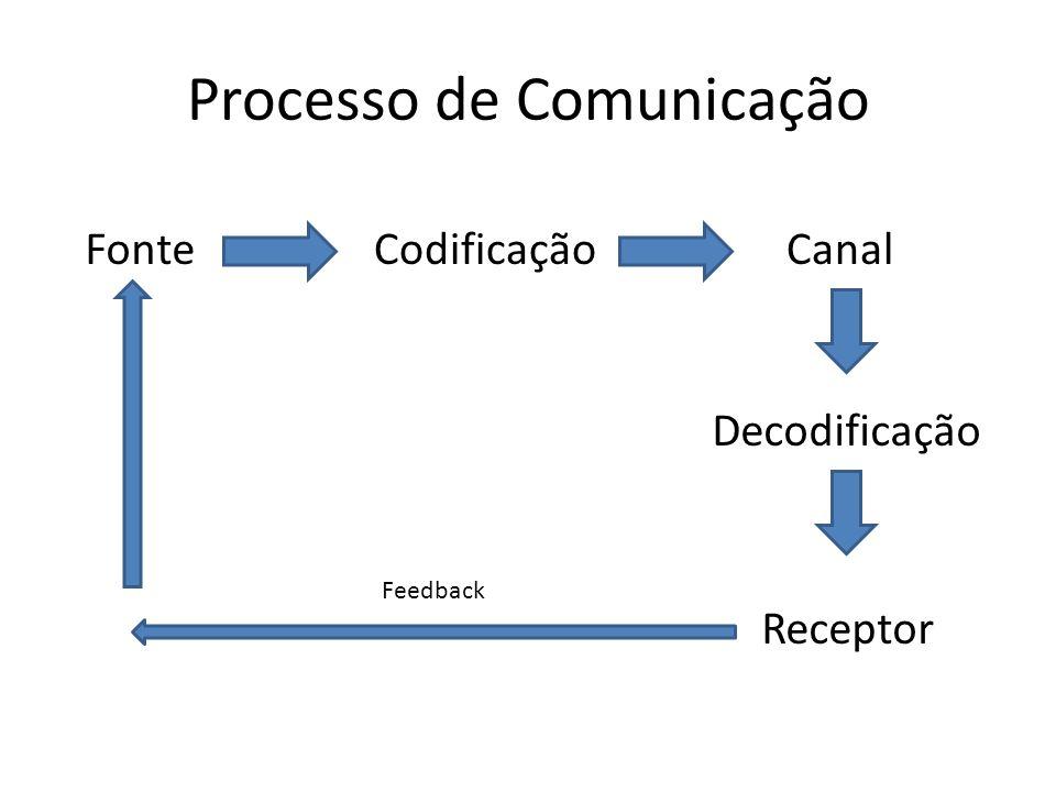 Processo de Comunicação FonteCodificaçãoCanal Decodificação Receptor Feedback