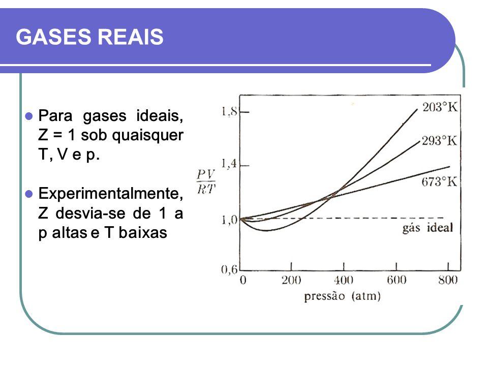 GASES REAIS Para gases ideais, Z = 1 sob quaisquer T, V e p. Experimentalmente, Z desvia-se de 1 a p altas e T baixas