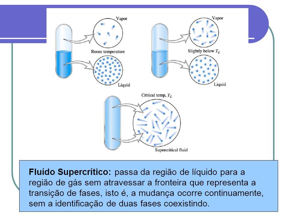 Fluído Supercrítico: passa da região de líquido para a região de gás sem atravessar a fronteira que representa a transição de fases, isto é, a mudança