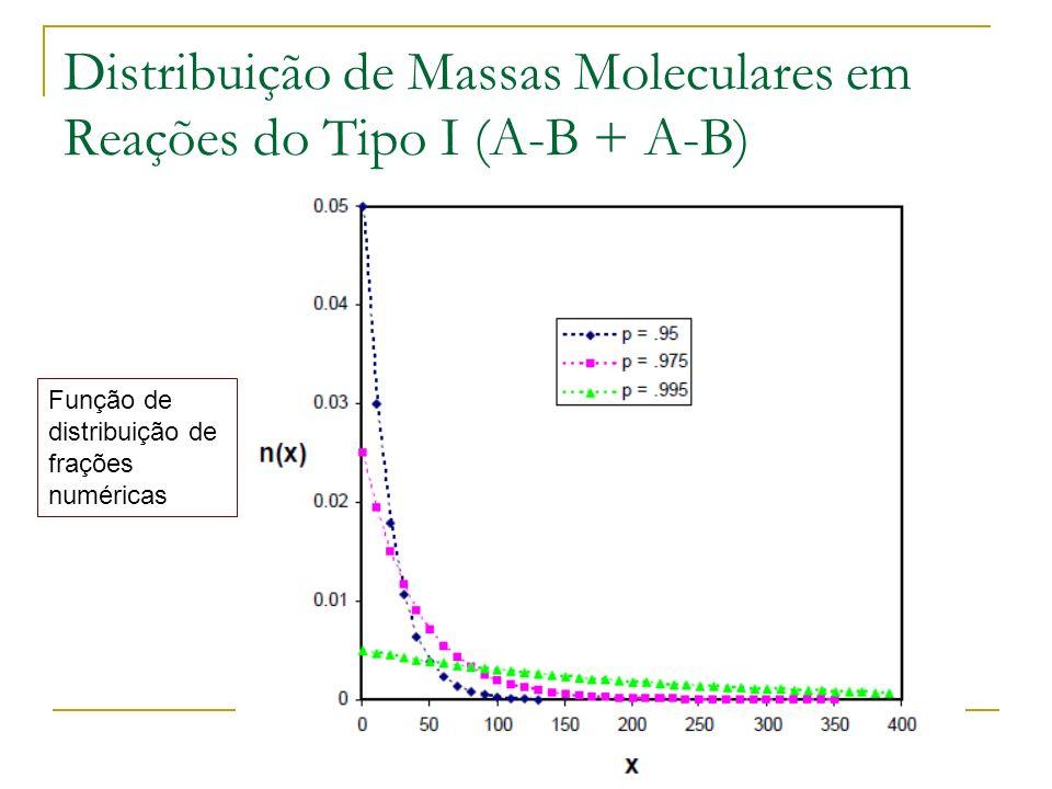 Distribuição de Massas Moleculares em Reações do Tipo I (A-B + A-B) Função de distribuição de frações numéricas
