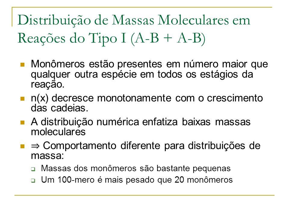 Distribuição de Massas Moleculares em Reações do Tipo I (A-B + A-B) Monômeros estão presentes em número maior que qualquer outra espécie em todos os e