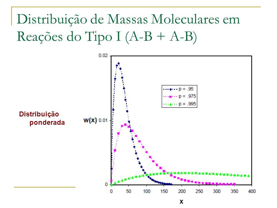 Distribuição de Massas Moleculares em Reações do Tipo I (A-B + A-B) Distribuição ponderada