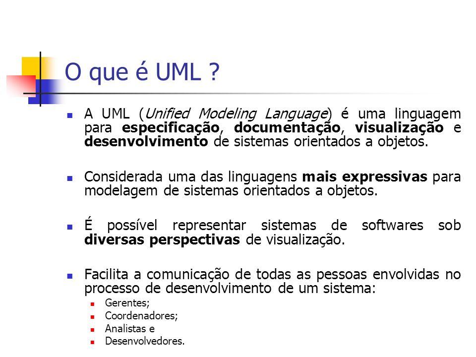 Principais Diagramas da UML 2.0 (1/2) Diagramas Comportamentais Estudo de Caso Transição de Estados Atividades Diagramas Estruturais Objetos Classes Componentes, entre outros...