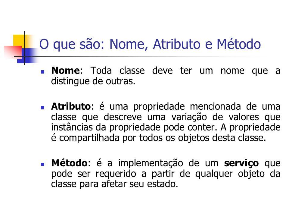 Exemplos de Classe em UML 2.0 Nome Atributo Operação
