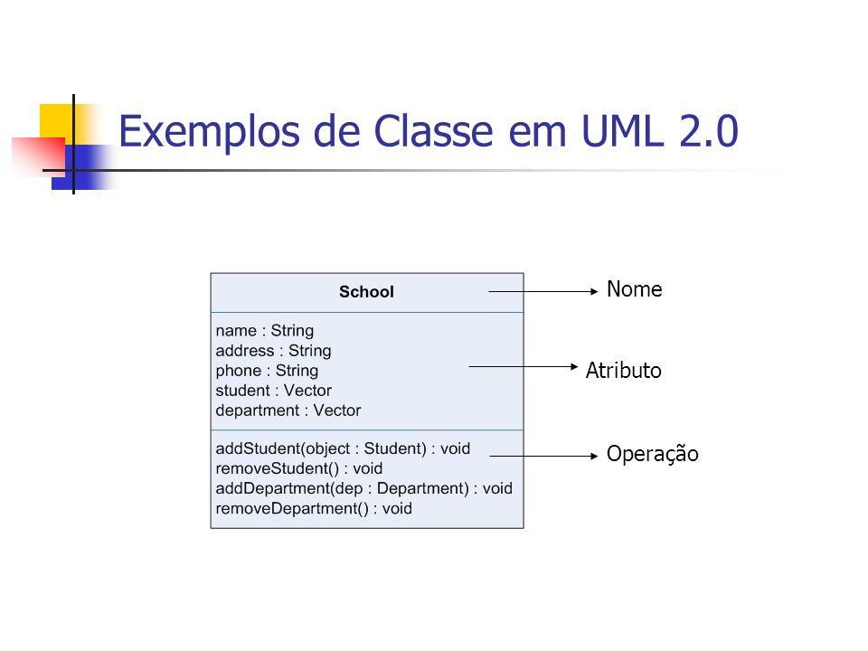 Notações de Visibilidade em UML 2.0 Encapsulamento: Público (+): Visível para qualquer elemento que possa ver a classe.