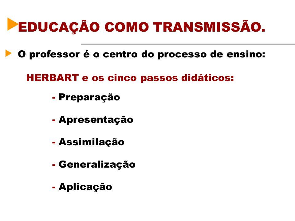 EDUCAÇÃO COMO TRANSMISSÃO. O professor é o centro do processo de ensino: HERBART e os cinco passos didáticos: - Preparação - Apresentação - Assimilaçã