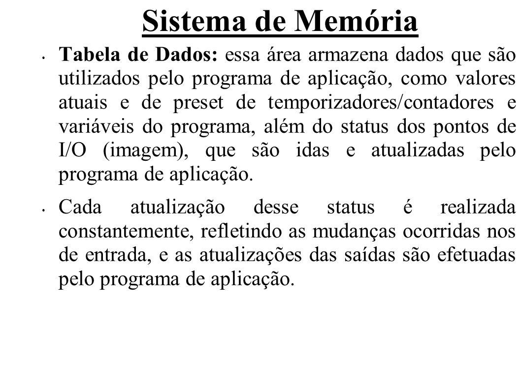 Sistema de Memória Tabela de Dados: essa área armazena dados que são utilizados pelo programa de aplicação, como valores atuais e de preset de tempori