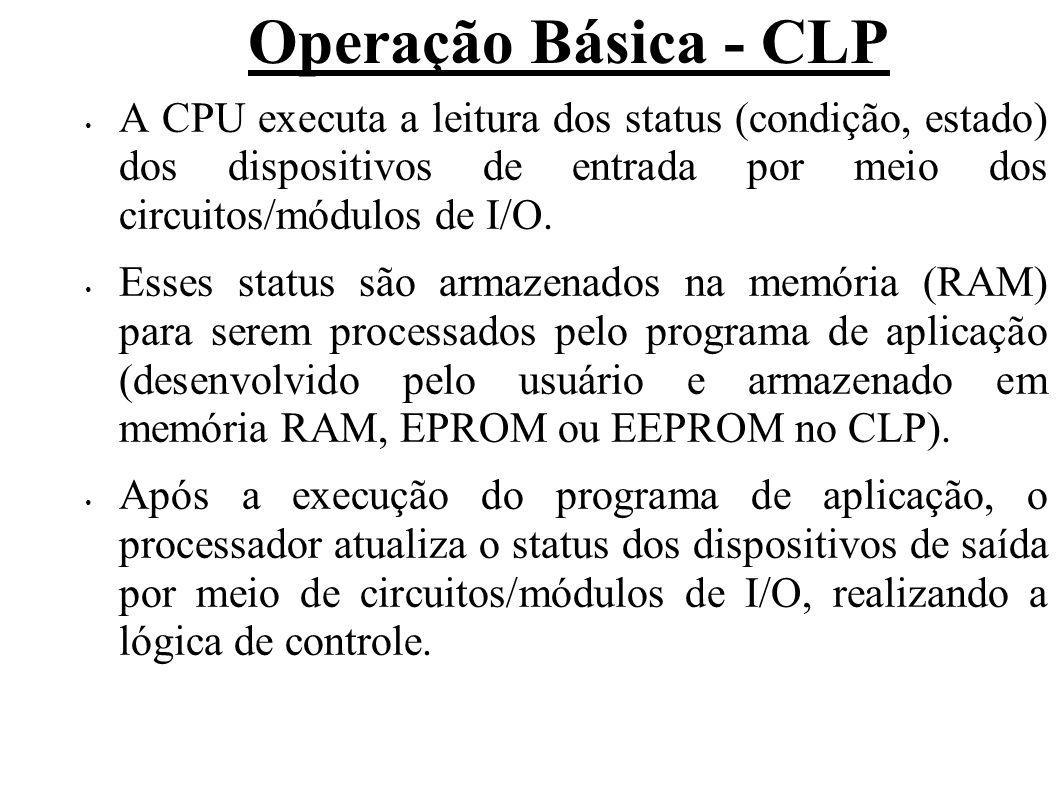 Operação Básica - CLP A CPU executa a leitura dos status (condição, estado) dos dispositivos de entrada por meio dos circuitos/módulos de I/O. Esses s