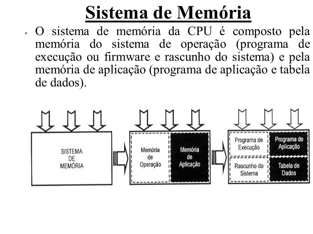 Sistema de Memória O sistema de memória da CPU é composto pela memória do sistema de operação (programa de execução ou firmware e rascunho do sistema) e pela memória de aplicação (programa de aplicação e tabela de dados).