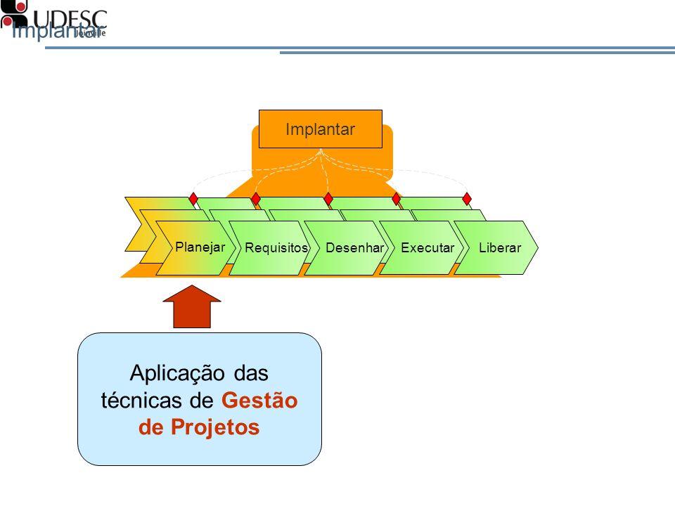 Implantar Planejar RequisitosDesenhar Executar Liberar Aplicação das técnicas de Gestão de Projetos