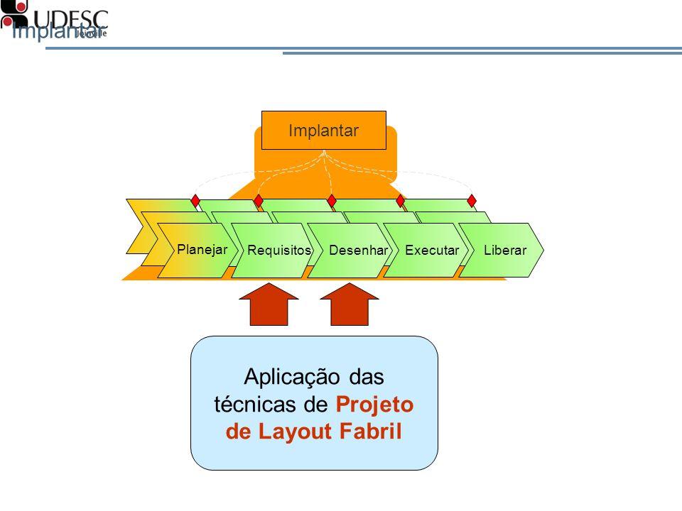 Implantar Planejar RequisitosDesenhar Executar Liberar Aplicação das técnicas de Projeto de Layout Fabril