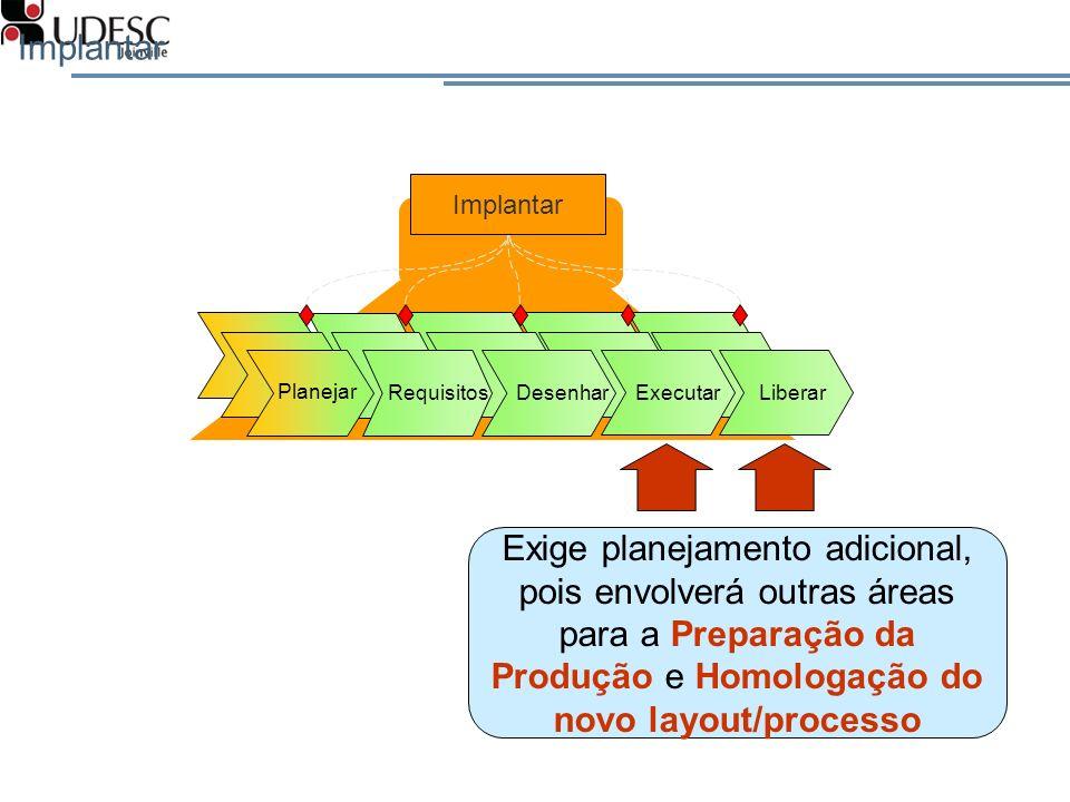 Implantar Planejar RequisitosDesenhar Executar Liberar Exige planejamento adicional, pois envolverá outras áreas para a Preparação da Produção e Homol