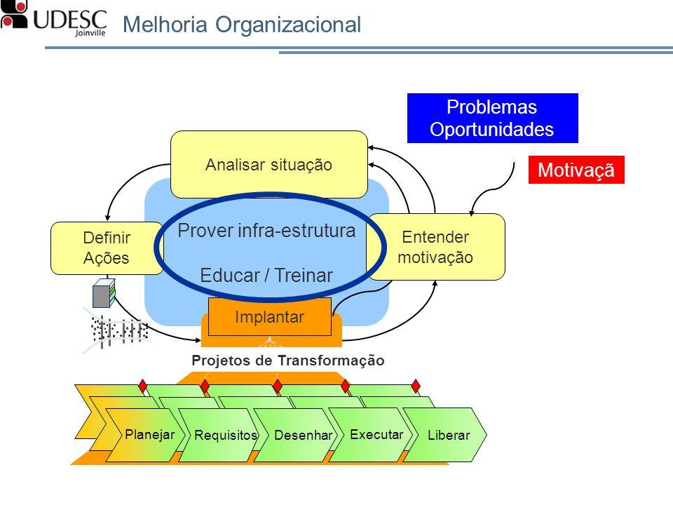 Melhoria Organizacional Motivaçã o Prover infra-estrutura Educar / Treinar Definir Ações Implantar Entender motivação Projetos de Transformação Analis