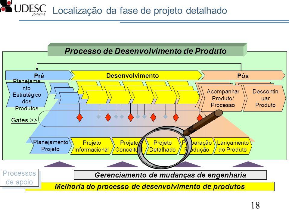 Localização da fase de projeto detalhado 18 Melhoria do processo de desenvolvimento de produtos Gerenciamento de mudanças de engenharia Processos de a