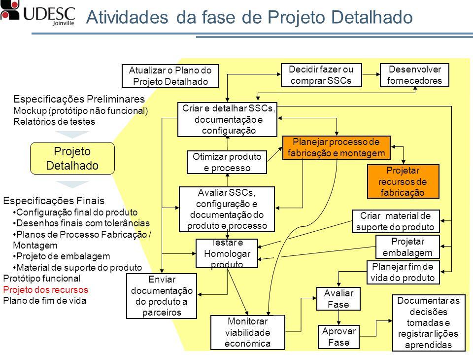 Atividades da fase de Projeto Detalhado 19 Projeto Detalhado Especificações Preliminares Mockup (protótipo não funcional) Relatórios de testes Especif