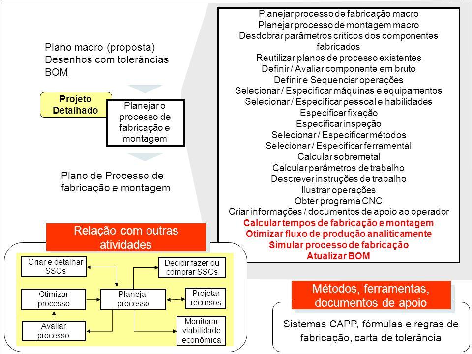 21 Planejar processo de fabricação macro Planejar processo de montagem macro Desdobrar parâmetros críticos dos componentes fabricados Reutilizar plano