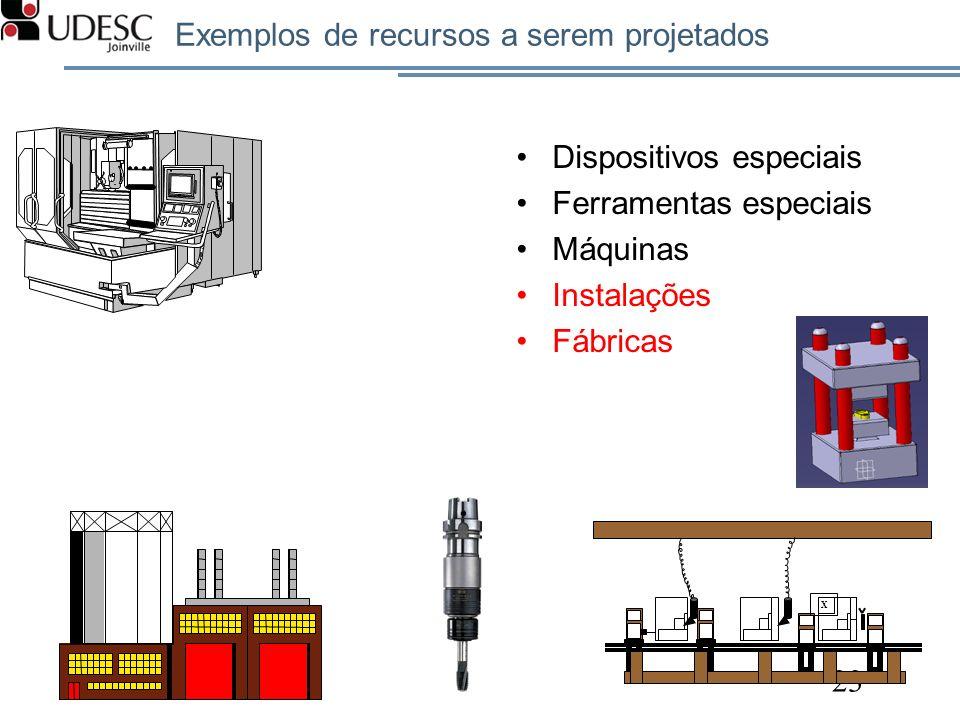 Exemplos de recursos a serem projetados Dispositivos especiais Ferramentas especiais Máquinas Instalações Fábricas 23 X