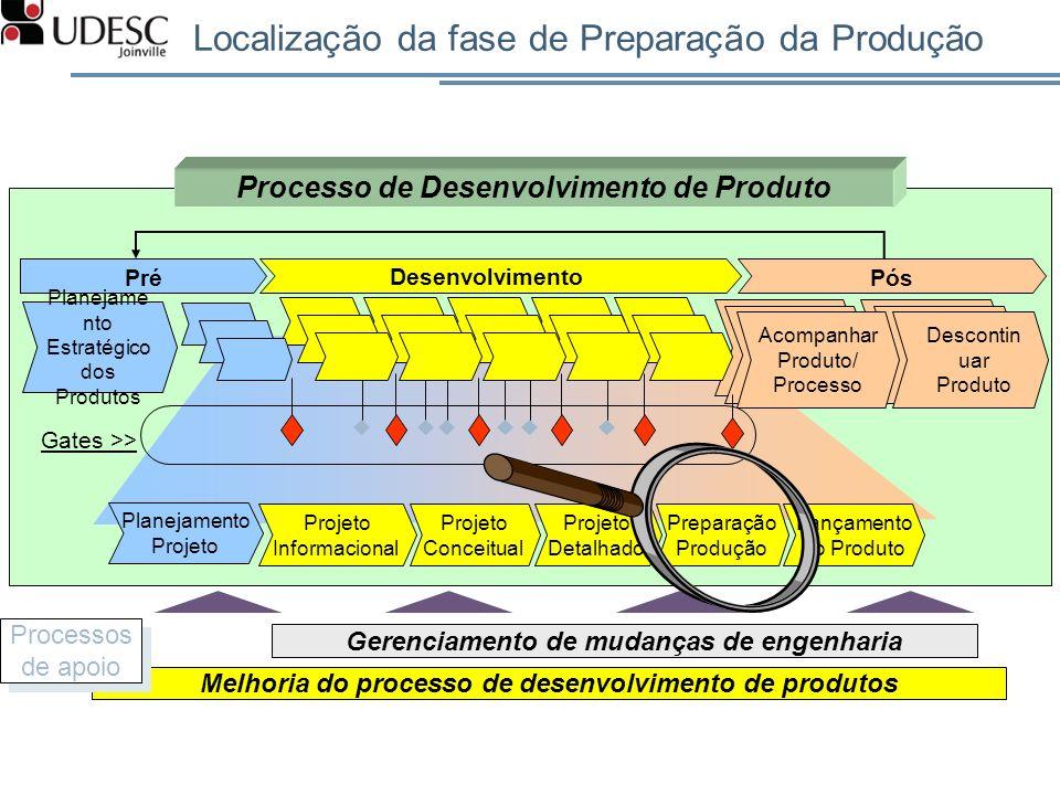 Localização da fase de Preparação da Produção Melhoria do processo de desenvolvimento de produtos Gerenciamento de mudanças de engenharia Processos de