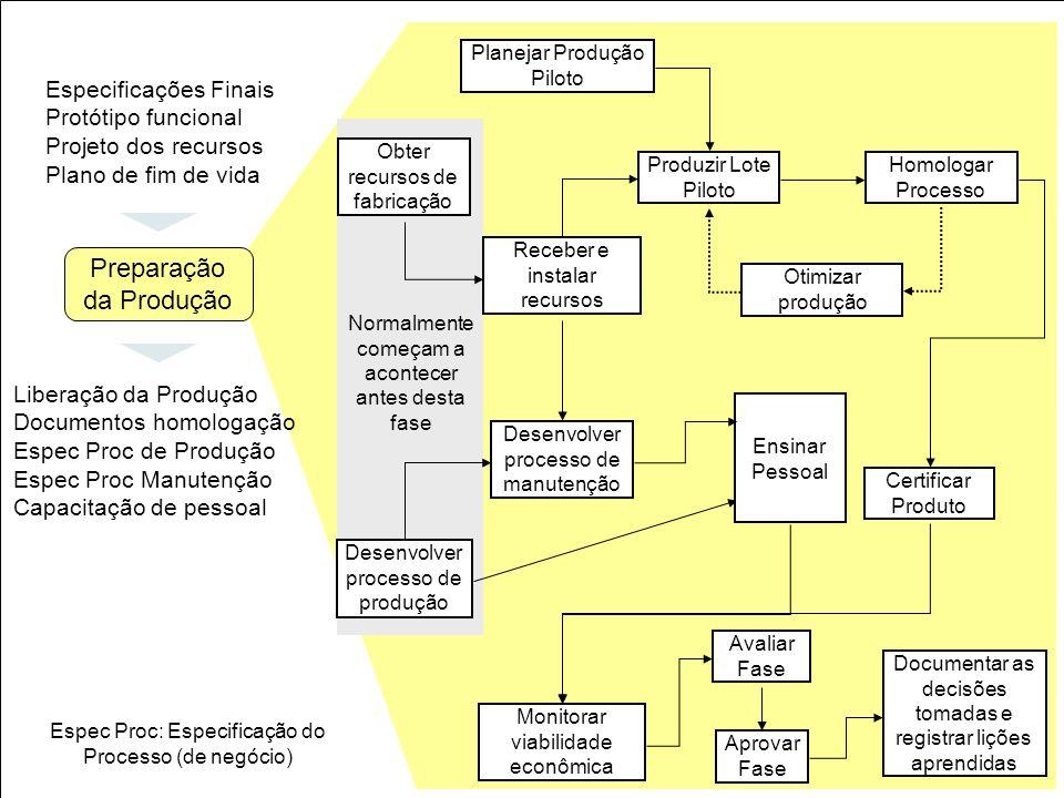 26 Obter recursos de fabricação Planejar Produção Piloto Receber e instalar recursos Produzir Lote Piloto Homologar Processo Otimizar produção Certifi