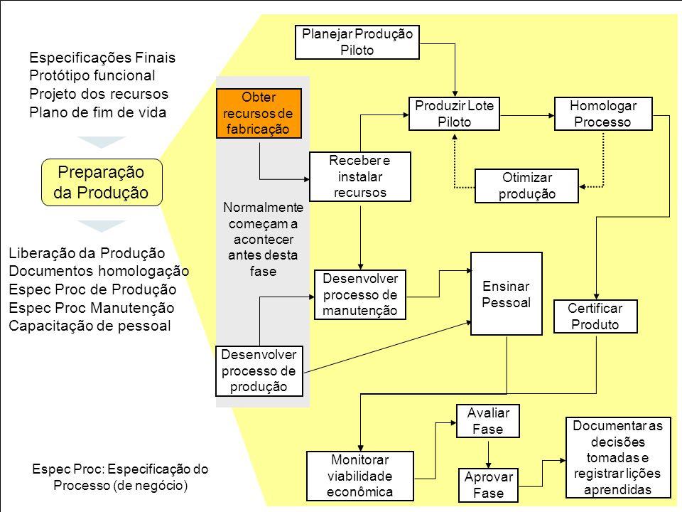 27 Obter recursos de fabricação Planejar Produção Piloto Receber e instalar recursos Produzir Lote Piloto Homologar Processo Otimizar produção Certifi