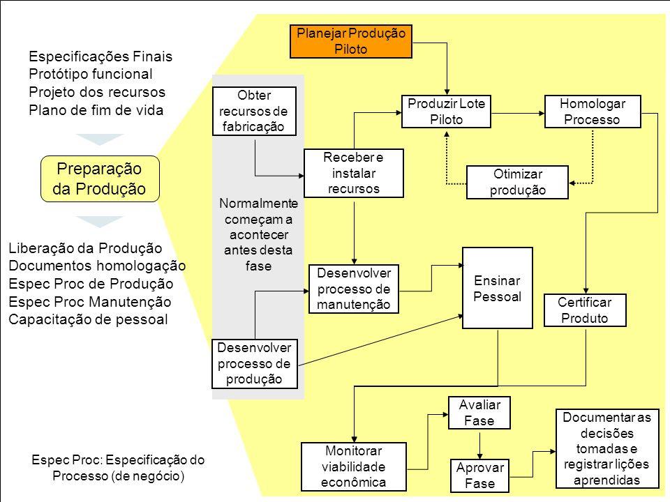 29 Obter recursos de fabricação Planejar Produção Piloto Receber e instalar recursos Produzir Lote Piloto Homologar Processo Otimizar produção Certifi