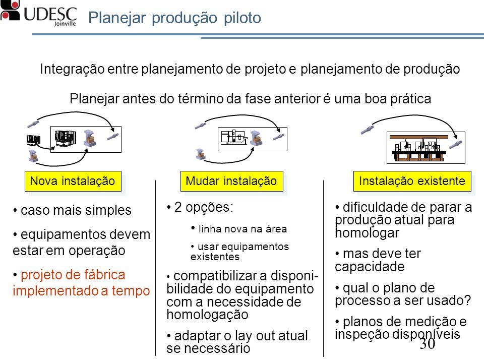 Planejar produção piloto 30 X Nova instalação Mudar instalação Instalação existente Integração entre planejamento de projeto e planejamento de produçã