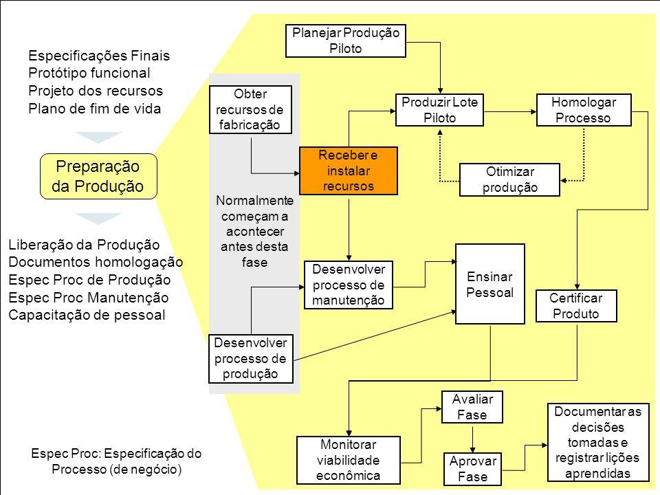 31 Obter recursos de fabricação Planejar Produção Piloto Receber e instalar recursos Produzir Lote Piloto Homologar Processo Otimizar produção Certifi