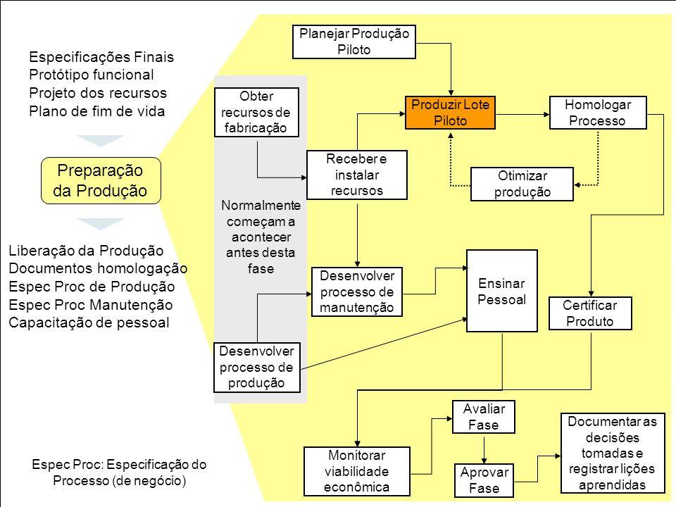 33 Obter recursos de fabricação Planejar Produção Piloto Receber e instalar recursos Produzir Lote Piloto Homologar Processo Otimizar produção Certifi