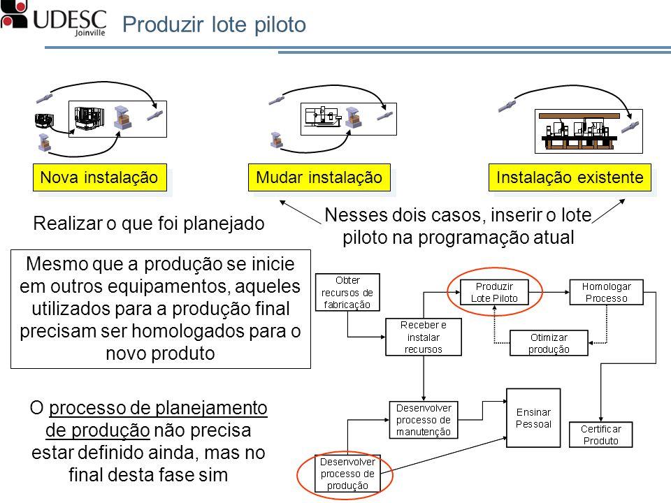 Produzir lote piloto X Nova instalação Mudar instalação Instalação existente Realizar o que foi planejado Nesses dois casos, inserir o lote piloto na