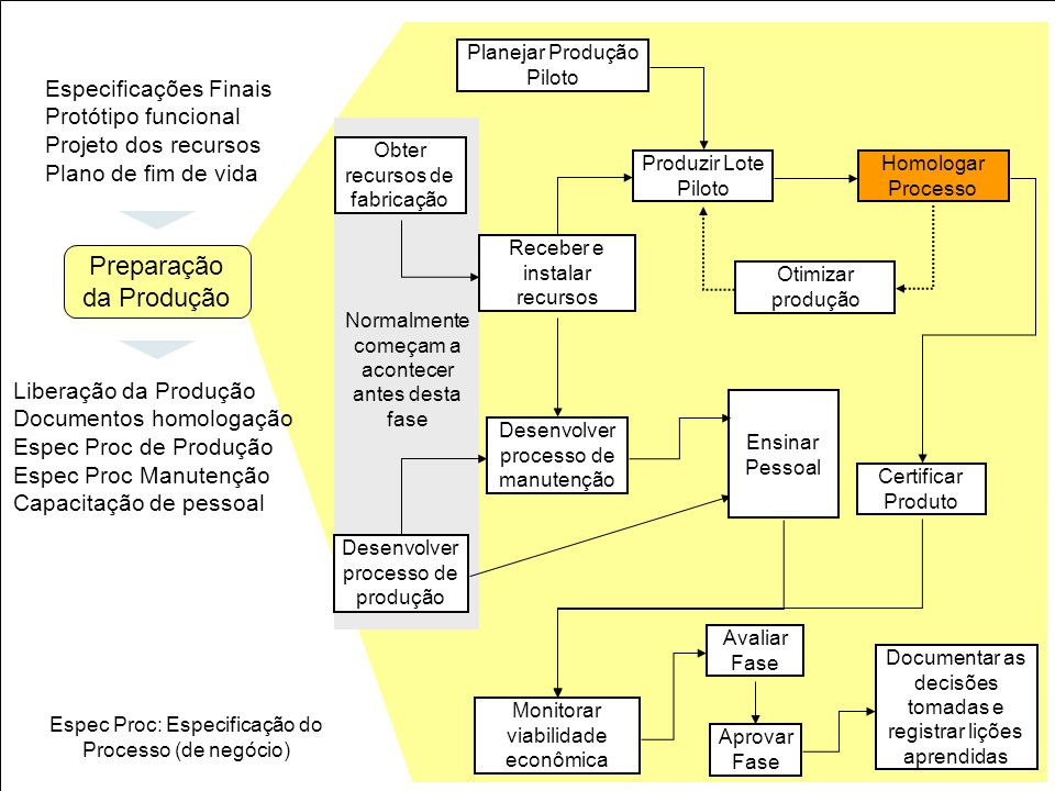 35 Obter recursos de fabricação Planejar Produção Piloto Receber e instalar recursos Produzir Lote Piloto Homologar Processo Otimizar produção Certifi
