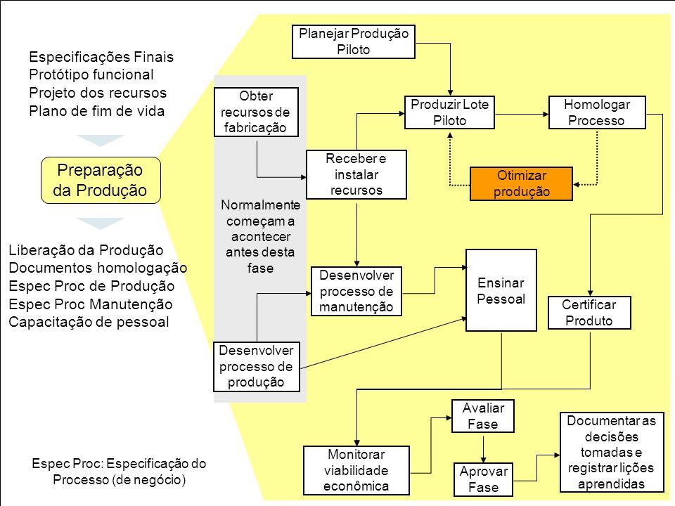 37 Obter recursos de fabricação Planejar Produção Piloto Receber e instalar recursos Produzir Lote Piloto Homologar Processo Otimizar produção Certifi