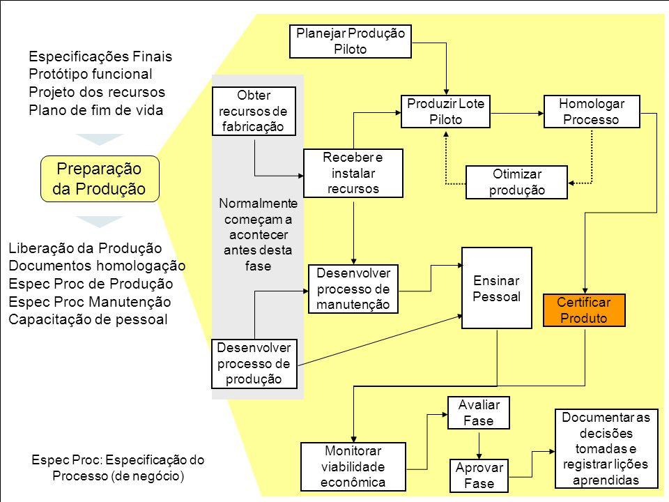 38 Obter recursos de fabricação Planejar Produção Piloto Receber e instalar recursos Produzir Lote Piloto Homologar Processo Otimizar produção Certifi