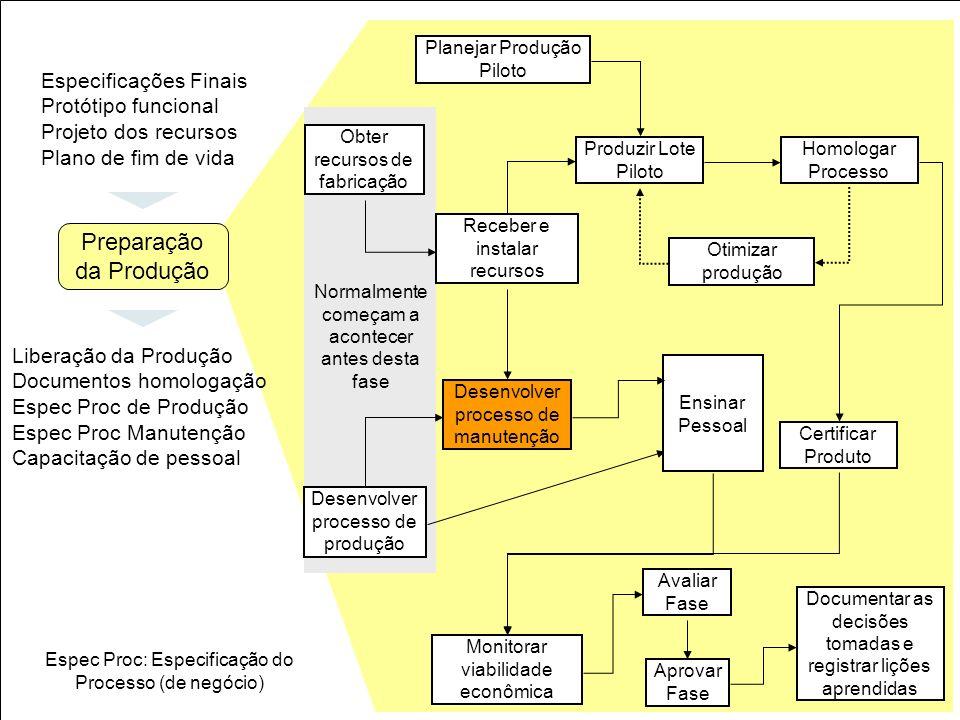 40 Obter recursos de fabricação Planejar Produção Piloto Receber e instalar recursos Produzir Lote Piloto Homologar Processo Otimizar produção Certifi