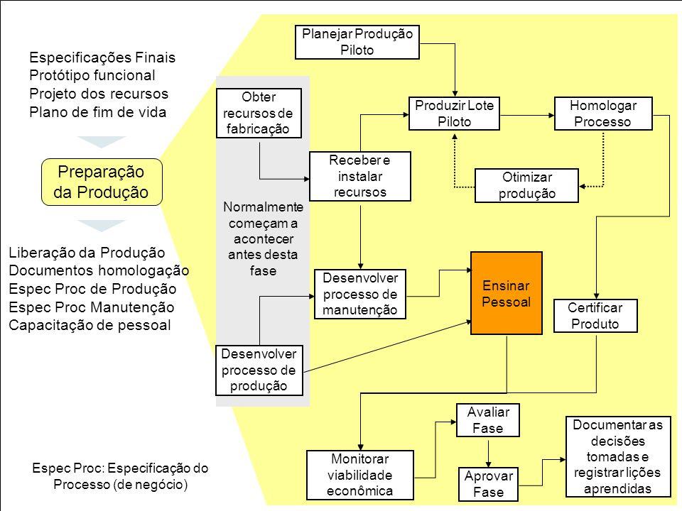 43 Obter recursos de fabricação Planejar Produção Piloto Receber e instalar recursos Produzir Lote Piloto Homologar Processo Otimizar produção Certifi
