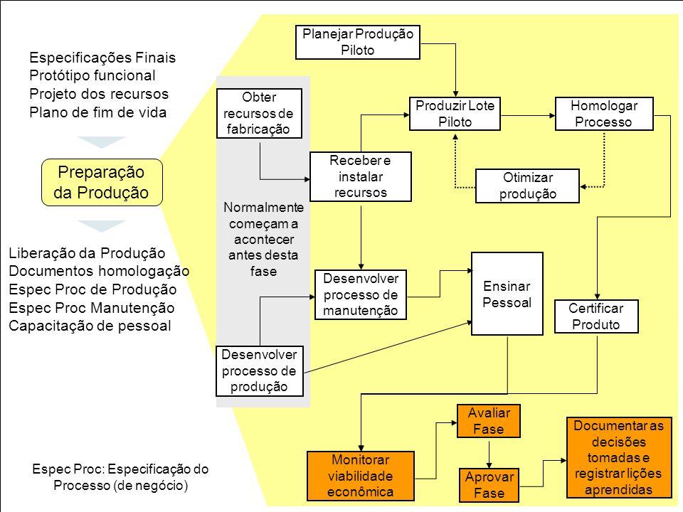 45 Obter recursos de fabricação Planejar Produção Piloto Receber e instalar recursos Produzir Lote Piloto Homologar Processo Otimizar produção Certifi