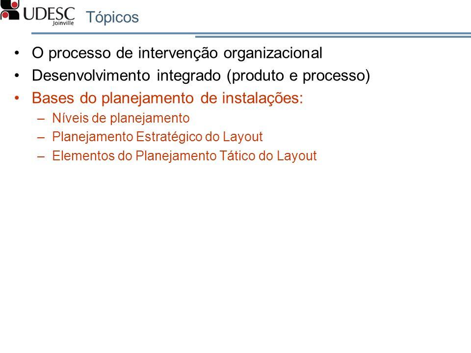 Tópicos O processo de intervenção organizacional Desenvolvimento integrado (produto e processo) Bases do planejamento de instalações: –Níveis de plane