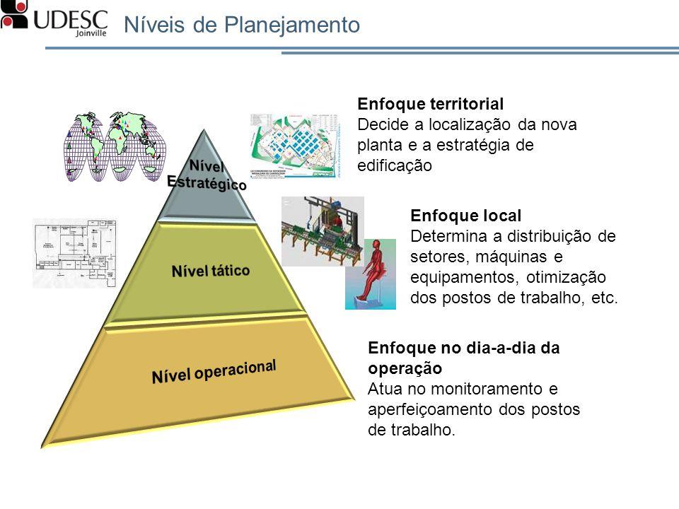 Enfoque territorial Decide a localização da nova planta e a estratégia de edificação Enfoque local Determina a distribuição de setores, máquinas e equ