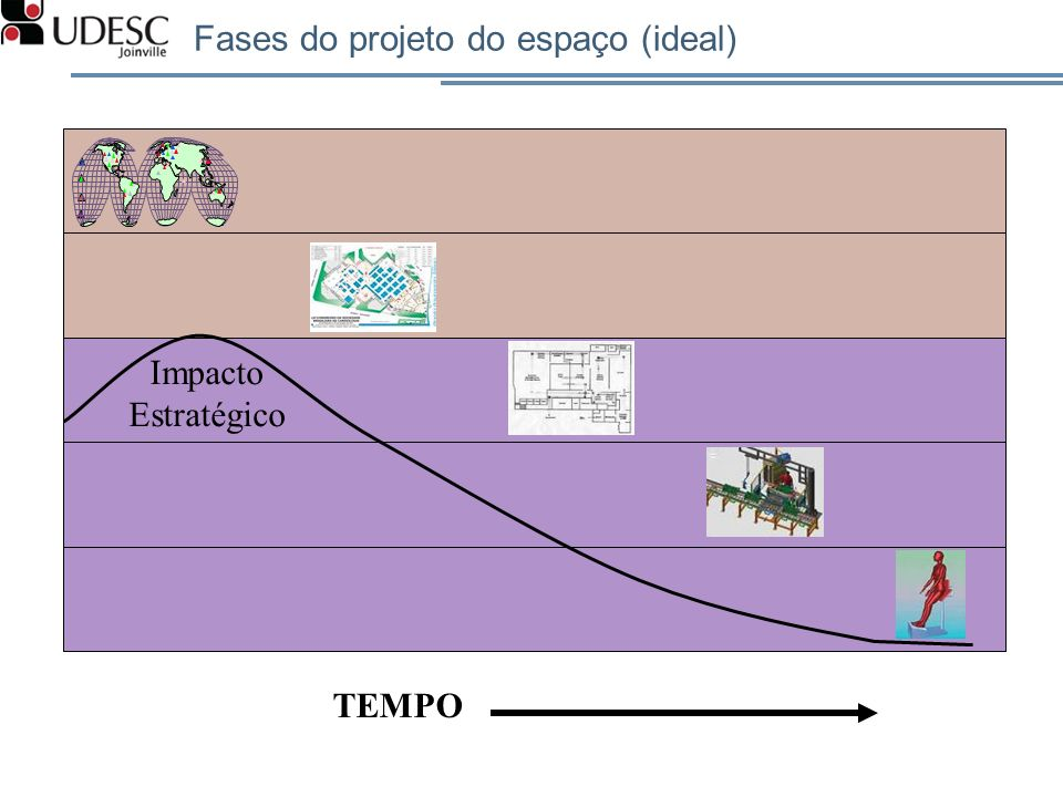 Fases do projeto do espaço (ideal) Impacto Estratégico TEMPO