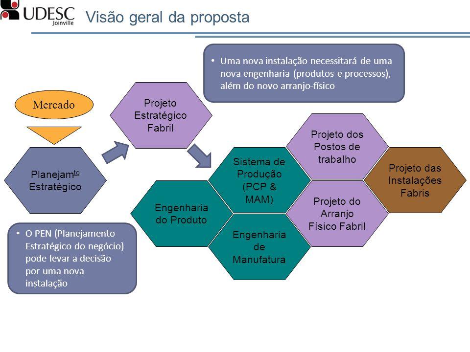 Visão geral da proposta Planejam to Estratégico Projeto dos Postos de trabalho Projeto das Instalações Fabris Projeto do Arranjo Físico Fabril Sistema
