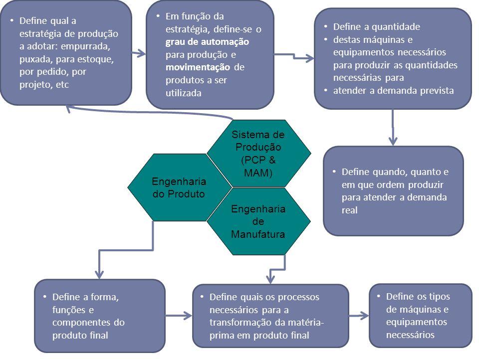 Sistema de Produção (PCP & MAM) Engenharia de Manufatura Engenharia do Produto Define a forma, funções e componentes do produto final Define quais os