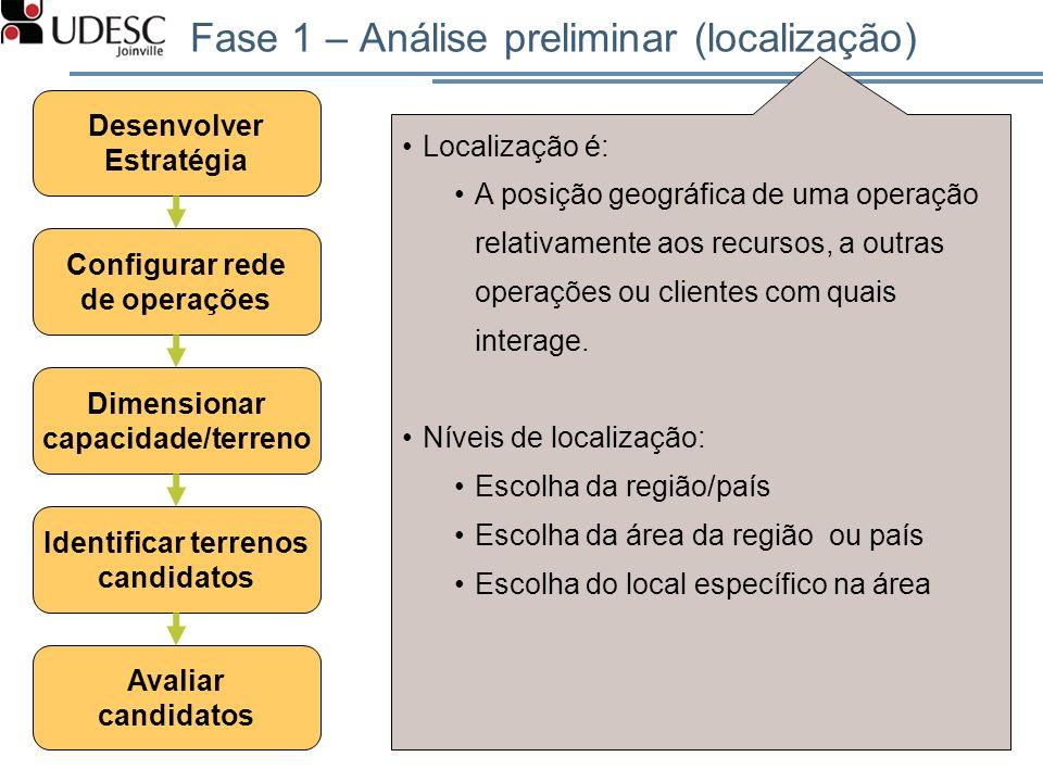 Desenvolver Estratégia Avaliar candidatos Configurar rede de operações Dimensionar capacidade/terreno Identificar terrenos candidatos Localização é: A