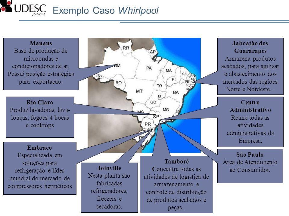 Exemplo Caso Whirlpool Centro Administrativo Reúne todas as atividades administrativas da Empresa. Jaboatão dos Guararapes Armazena produtos acabados,