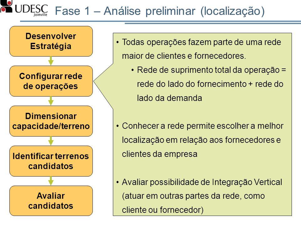 Fase 1 – Análise preliminar (localização) Desenvolver Estratégia Avaliar candidatos Configurar rede de operações Dimensionar capacidade/terreno Identi