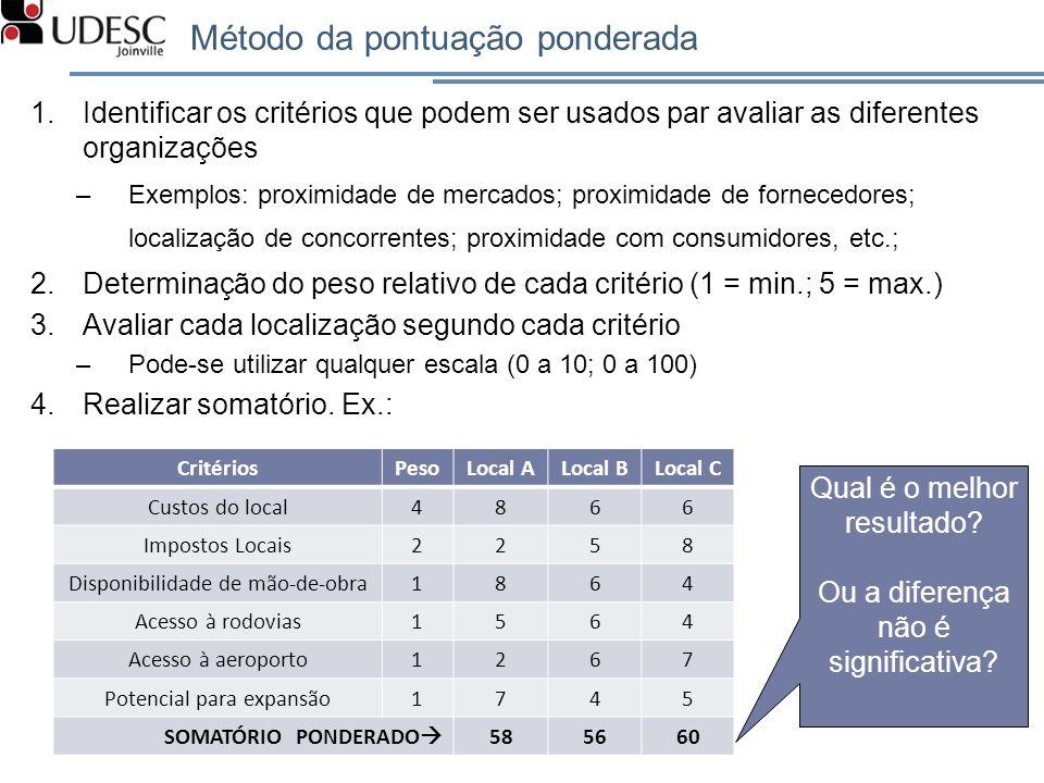 Método da pontuação ponderada 1.Identificar os critérios que podem ser usados par avaliar as diferentes organizações –Exemplos: proximidade de mercado
