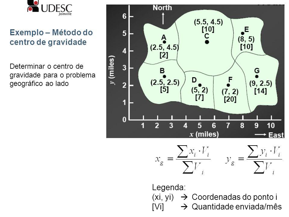 Exemplo – Método do centro de gravidade Determinar o centro de gravidade para o problema geográfico ao lado Legenda: (xi, yi) Coordenadas do ponto i [