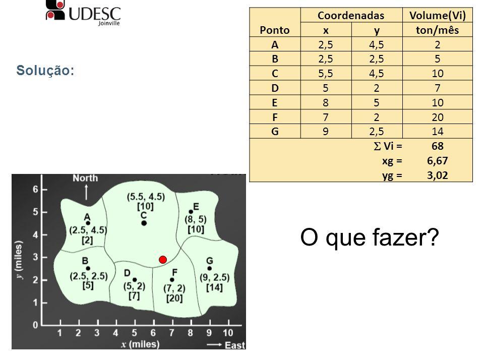 Solução: Ponto CoordenadasVolume(Vi) xyton/mês A2,54,52 B2,5 5 C5,54,510 D527 E85 F7220 G92,514 Vi = 68 xg =6,67 yg =3,02 O que fazer?