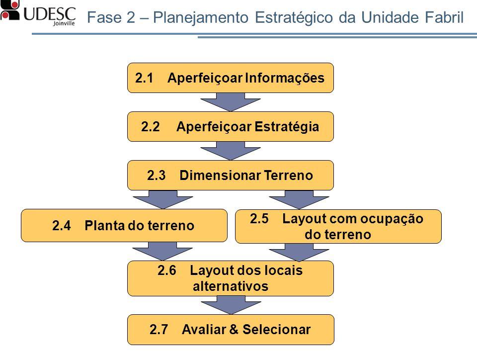 2.1Aperfeiçoar Informações 2.2 Aperfeiçoar Estratégia 2.3Dimensionar Terreno 2.4Planta do terreno 2.5Layout com ocupação do terreno 2.6Layout dos loca