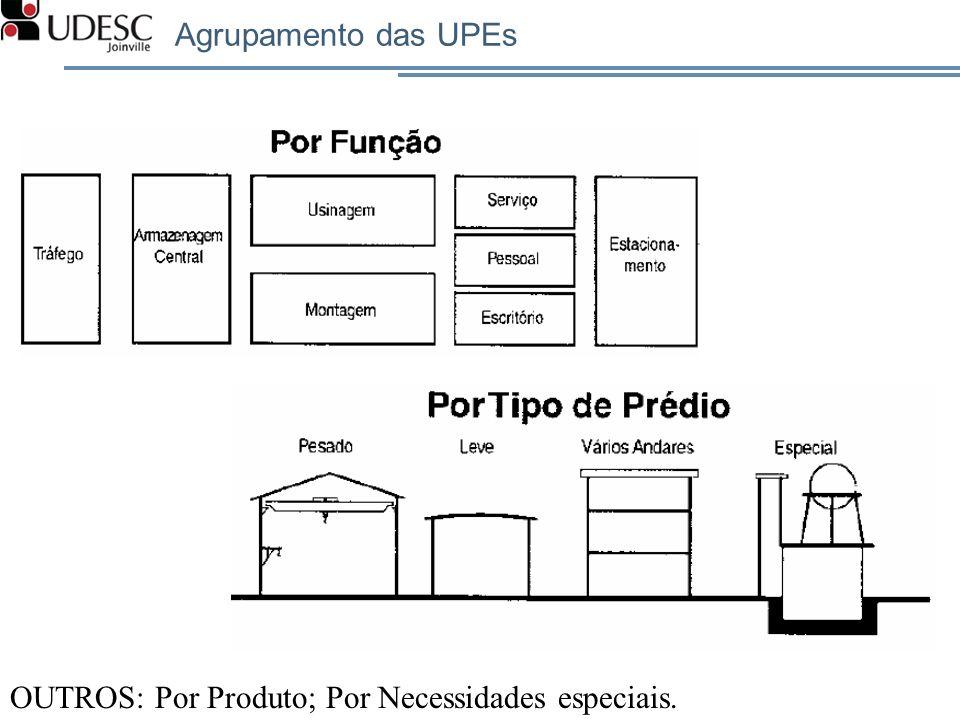 Agrupamento das UPEs OUTROS: Por Produto; Por Necessidades especiais.