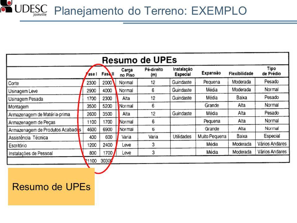 Planejamento do Terreno: EXEMPLO Resumo de UPEs